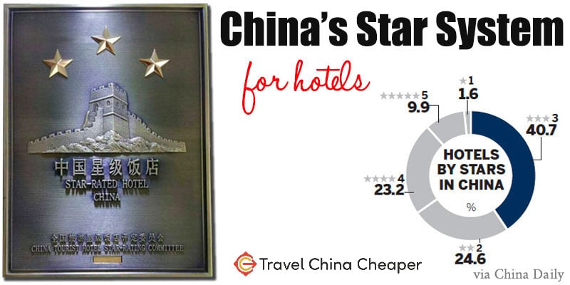 China's star rating system pie graph