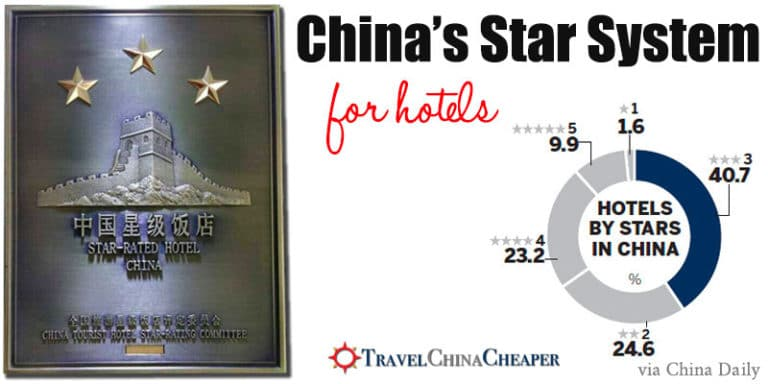 A breakdown of China's hotels by star ratings