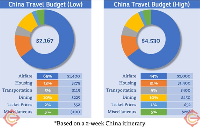 An estimated China travel budget, including both a low estimate and a high estimate