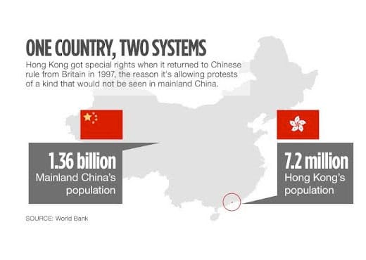 Hong Kong's one country two system relationship with China