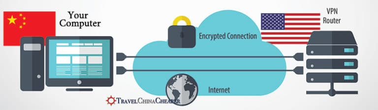 Visual explanation of how a VPN in China works.
