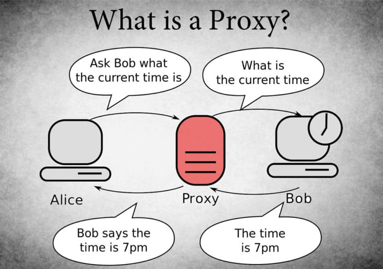 What is a proxy and how can I use it to access Facebook in China?
